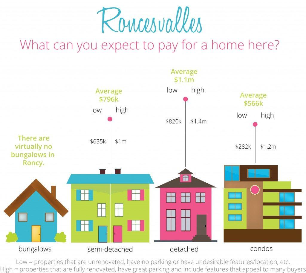 Roncesvalles Real Estate Statistics